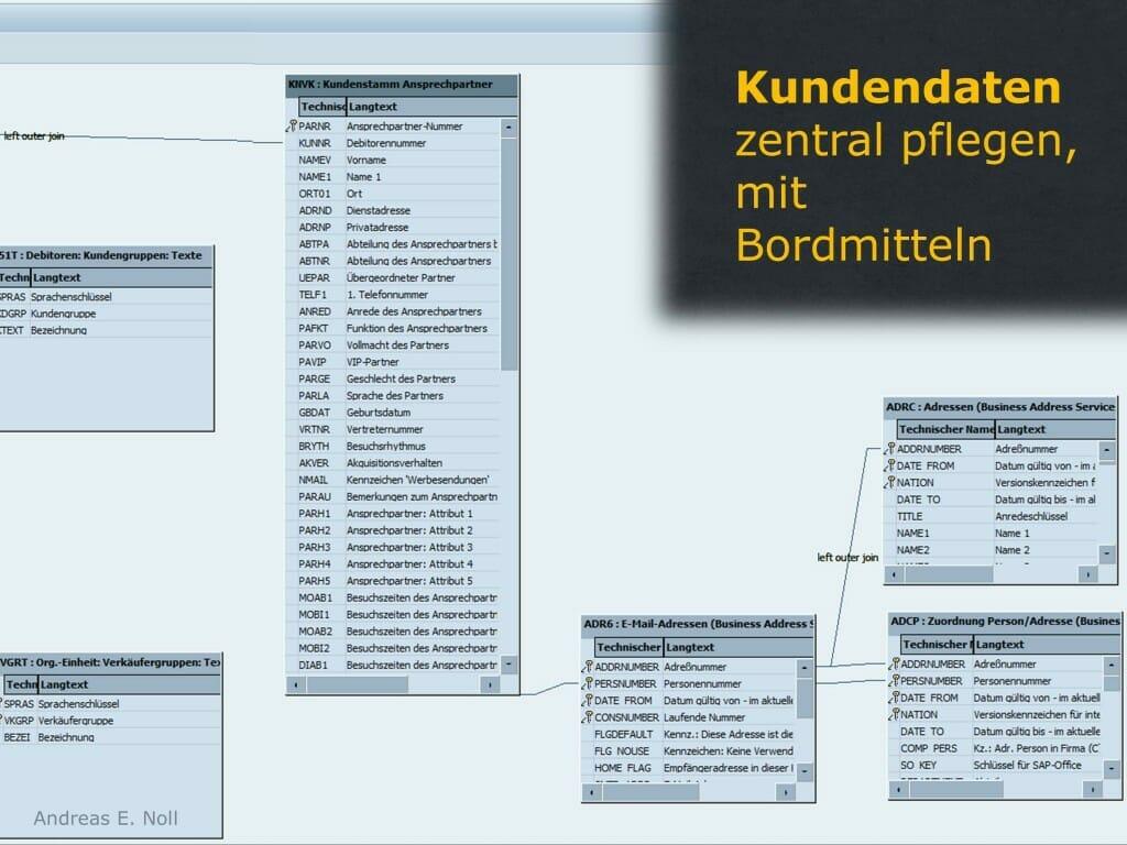 Auslesen von Ersatzteil-Kontakten unter SAP als Mittel der Kundenansprache