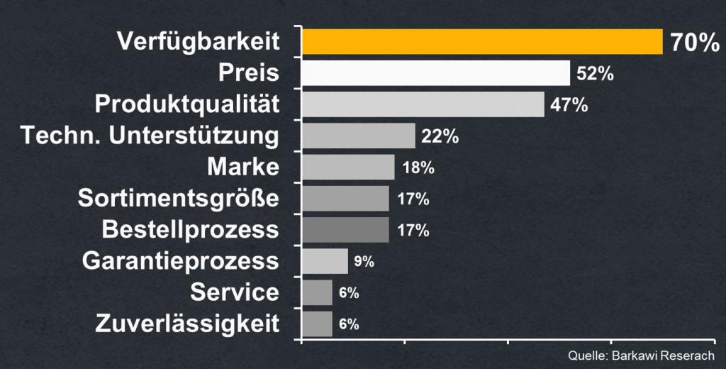 Berater für Ihr Ersatzteilgeschäft, no-stop.de