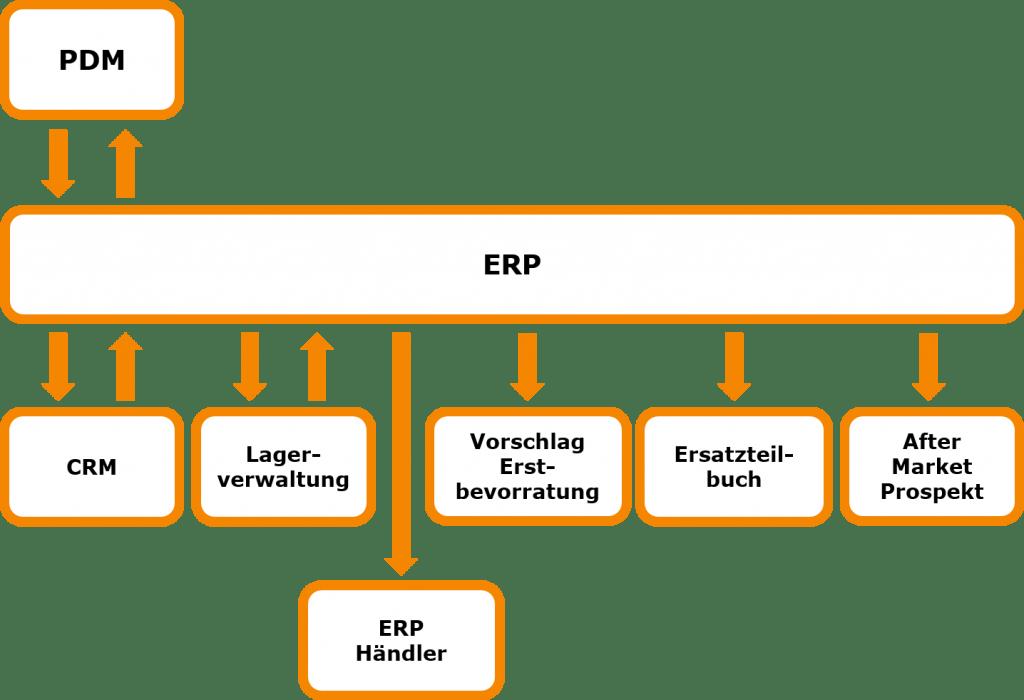 Stammdatenpflege Ersatzteile zentral im ERP, Management-Beratung