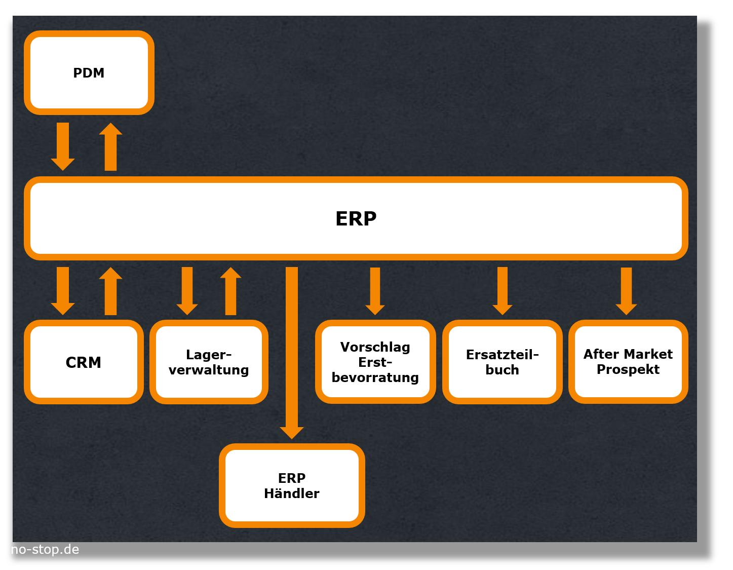Stammdatenpflege Ersatzteile im zentralen ERP schafft Konsistenz
