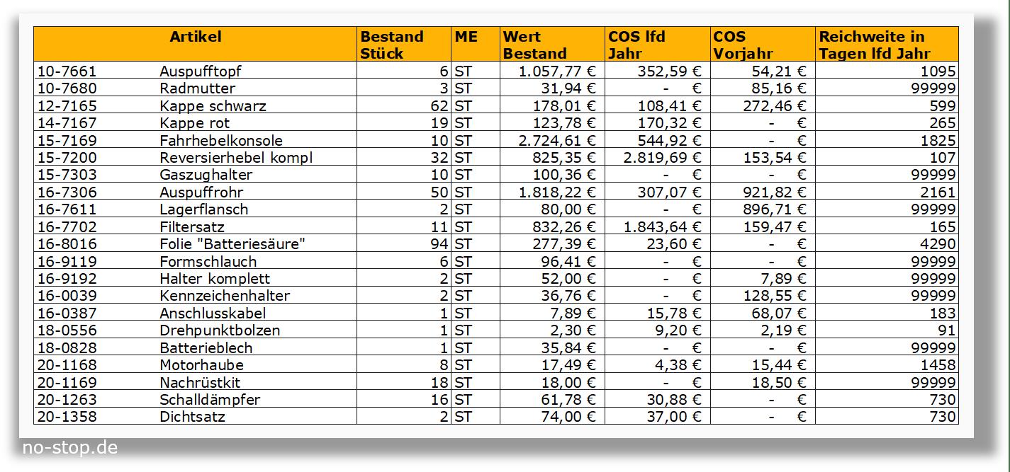 Abschreibung auf Ersatzteile, Wertberichtigung auf Ersatzteile aus Reichweite