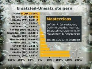 Umsatz steigern von Ersatzteilen durch Vertriebscontrolling und After Sales Werbung, no-stop.de
