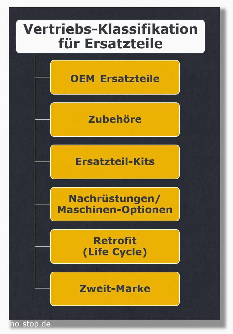 Klassifikation von Ersatzteilen für den Vertrieb