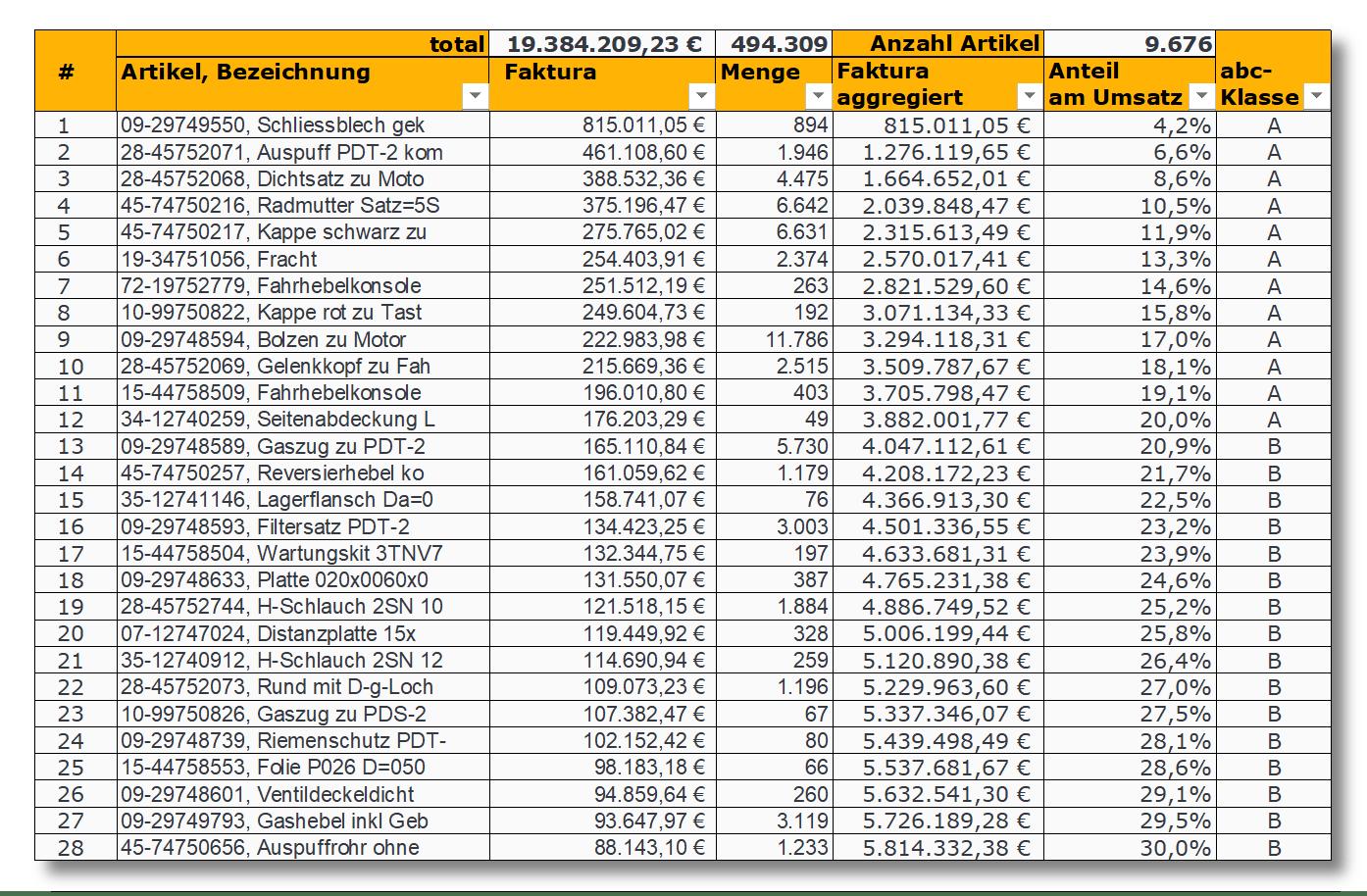 Tabelle abc-Analyse Ersatzteil-Umsatz