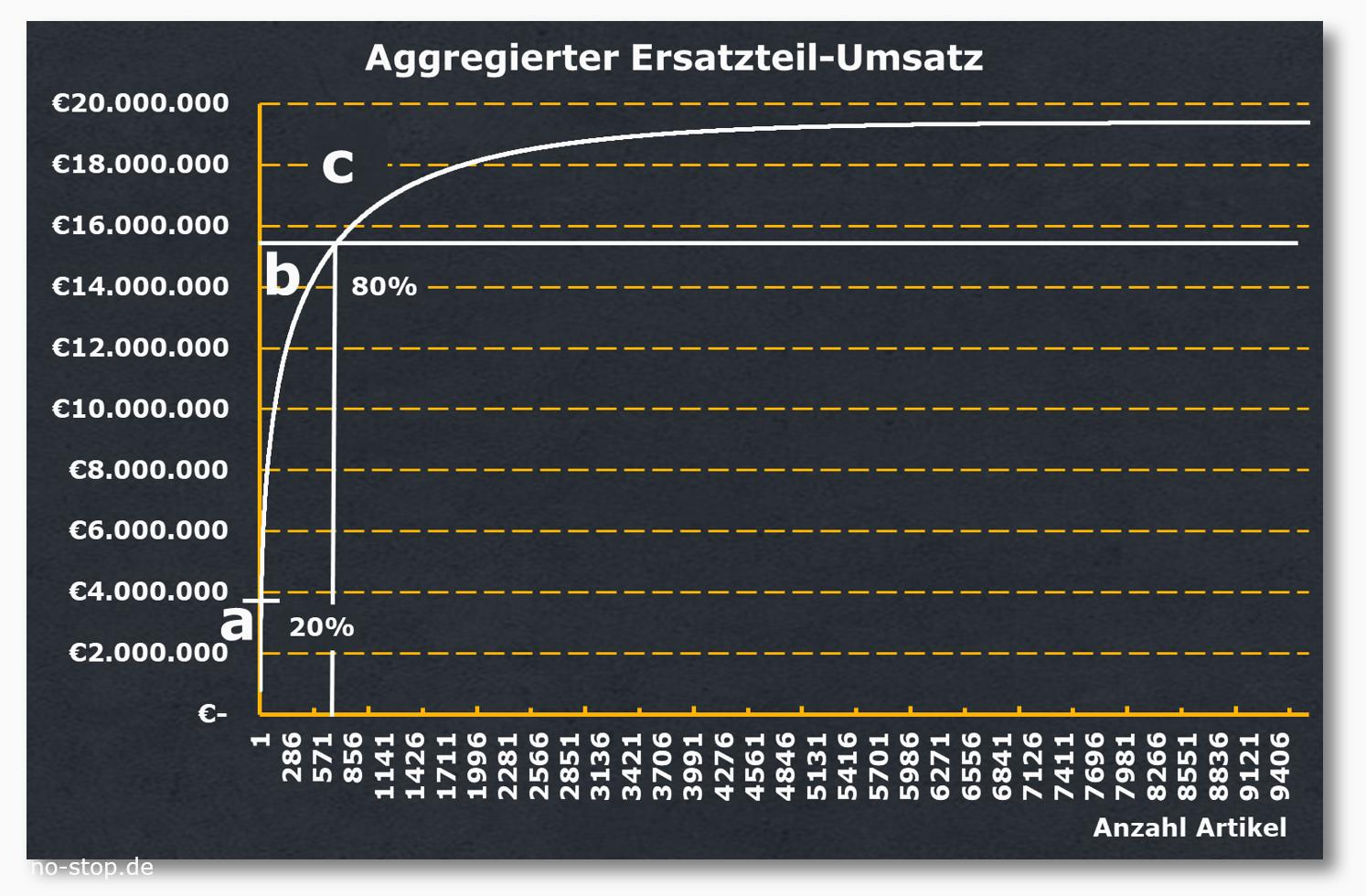 abc-Analyse mit Grafik des Ersatzteil-Umsatzes aus steigenden Einzel-Umsätzen