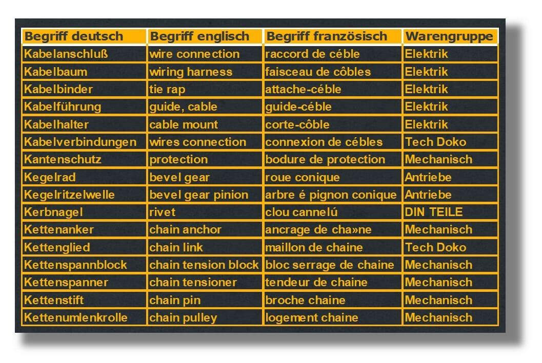 Bezeichnungen von Ersatzteilen normieren und übersetzen