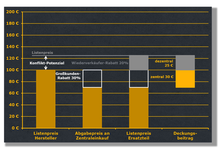 Fixe Rabatte für die Partner im Vertriebskanal bergen Risiken bei den Ersatzteilpreisen