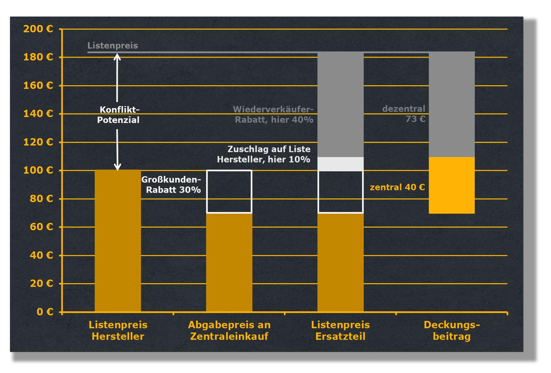 Hohe Rabatte im Vertriebskanal von Ersatzteilen Grundlage von Konflikten