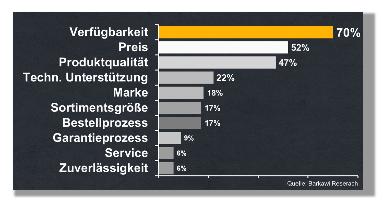 Verfügbarkeit von Ersatzteilen steigert die Kundenbindung, no-stop.de