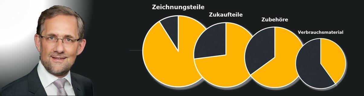 Marktanteile bei Ersatzteilen no-stop.de