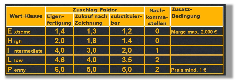 Muster für Zuschlag-Faktoren bei einer Ersatzteil-Preisliste