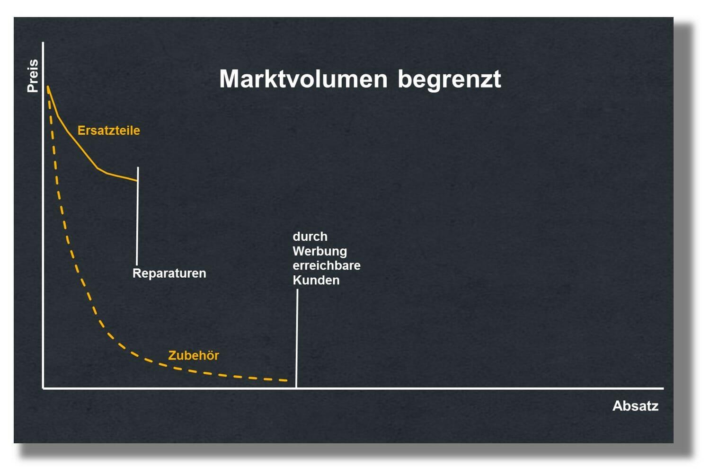 maximale Absatz-Grenzen im After Sales durch Werbung und Reparaturen reduzieren Preiselastizität mit Grenzen für das After Sales Pricing