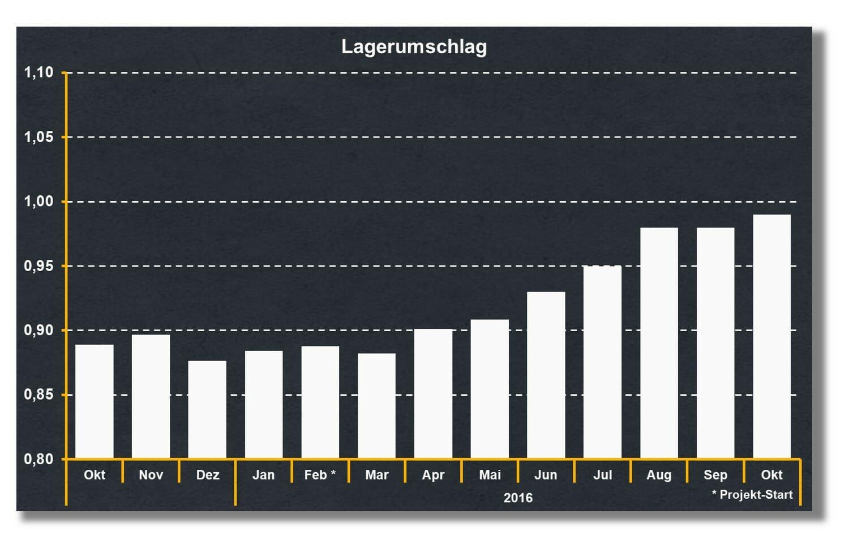 Ersatzteil-Bestand senken und Lagerumschlag messen als Teil des Bestandscontrollings