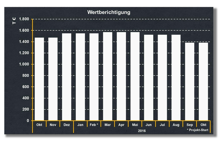 Ersatzteil-Bestand senken und Wertberichtigung senken no-stop.de