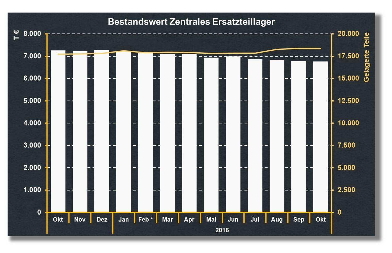 Ersatzteil-Bestand im Rahmen von Bestandscontrolling senken und messen