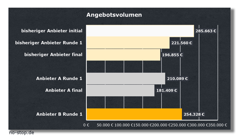 Ersatzteillogistik Kosten für Express Fracht reduzieren