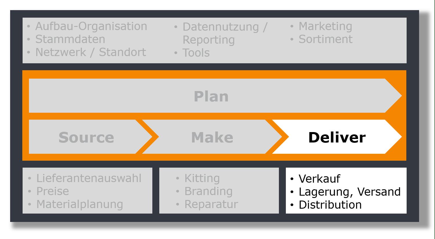 Ersatzteilmanagement Deliver, Managementberatung für After Sales Service