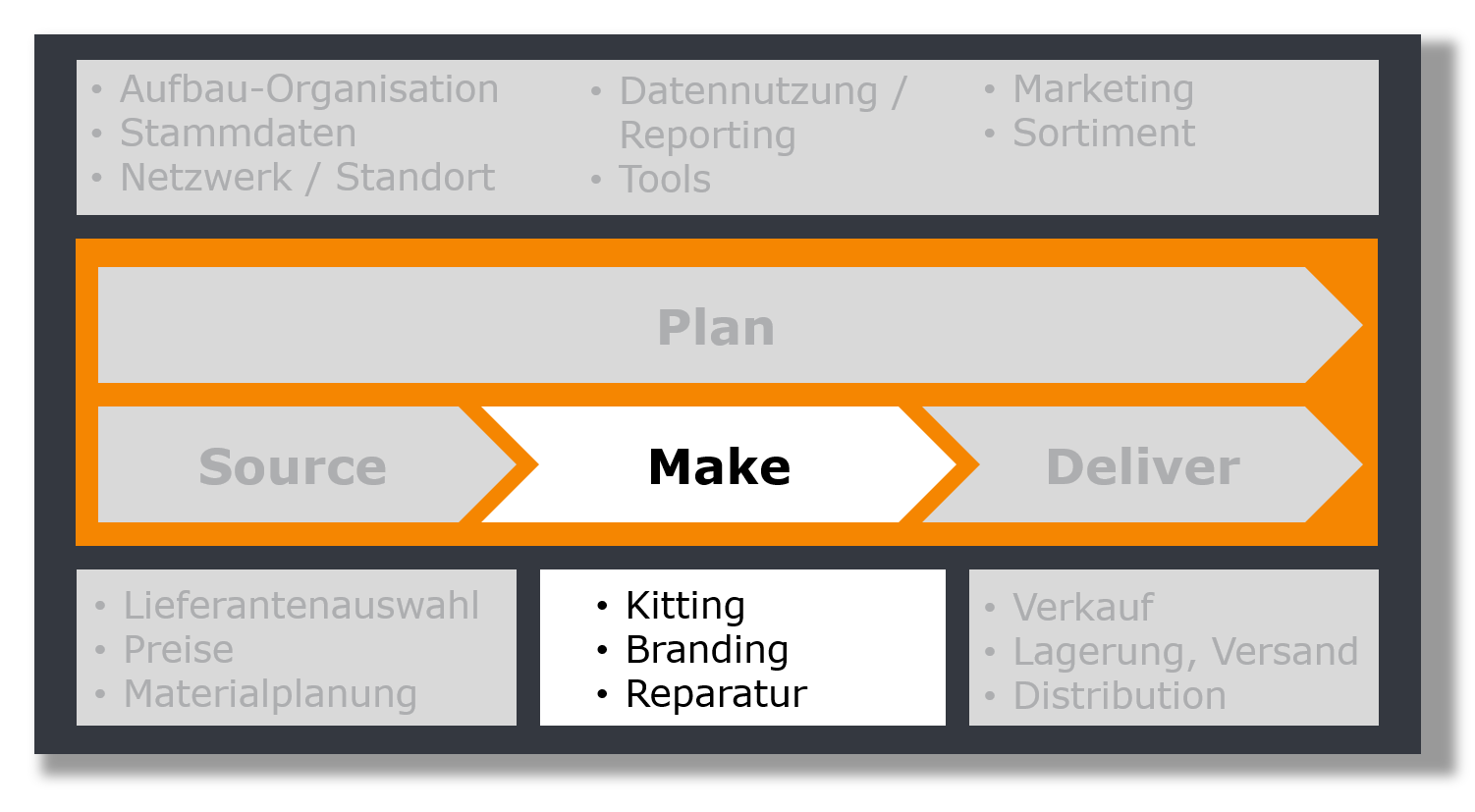 Ersatzteilmanagement Make, Managementberatung für Ersatzteilgeschäft und After Sales Service
