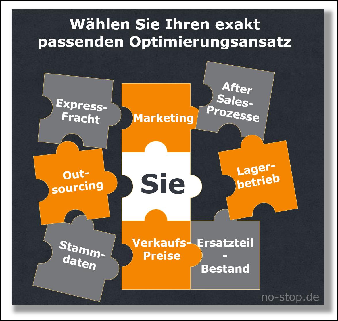 After Sales Service Unternehmensberatung mit Fokus auf Ersatzteilgeschäft no-stop.de