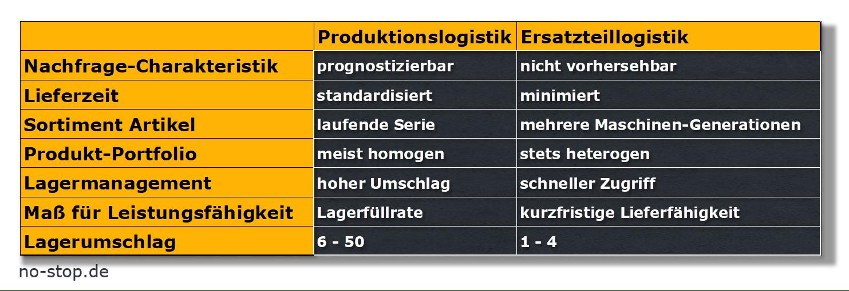 Charakteristik der Ersatzteilogistik, Optimierung durch Consultant no-stop.de