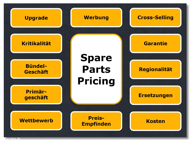 Einflussfaktoren auf das Spare Parts Pricing