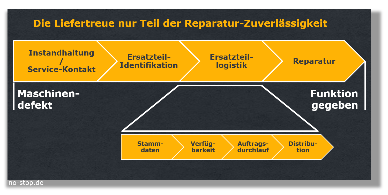 Liefertreue im Ersatzteilgeschäft nur Teil-Kennzahl des Reparatur-Prozesses