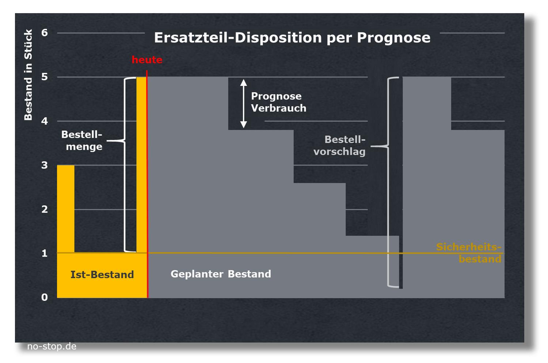 Prognose zur Bestandsoptimierung für Ersatzteil-Disposition