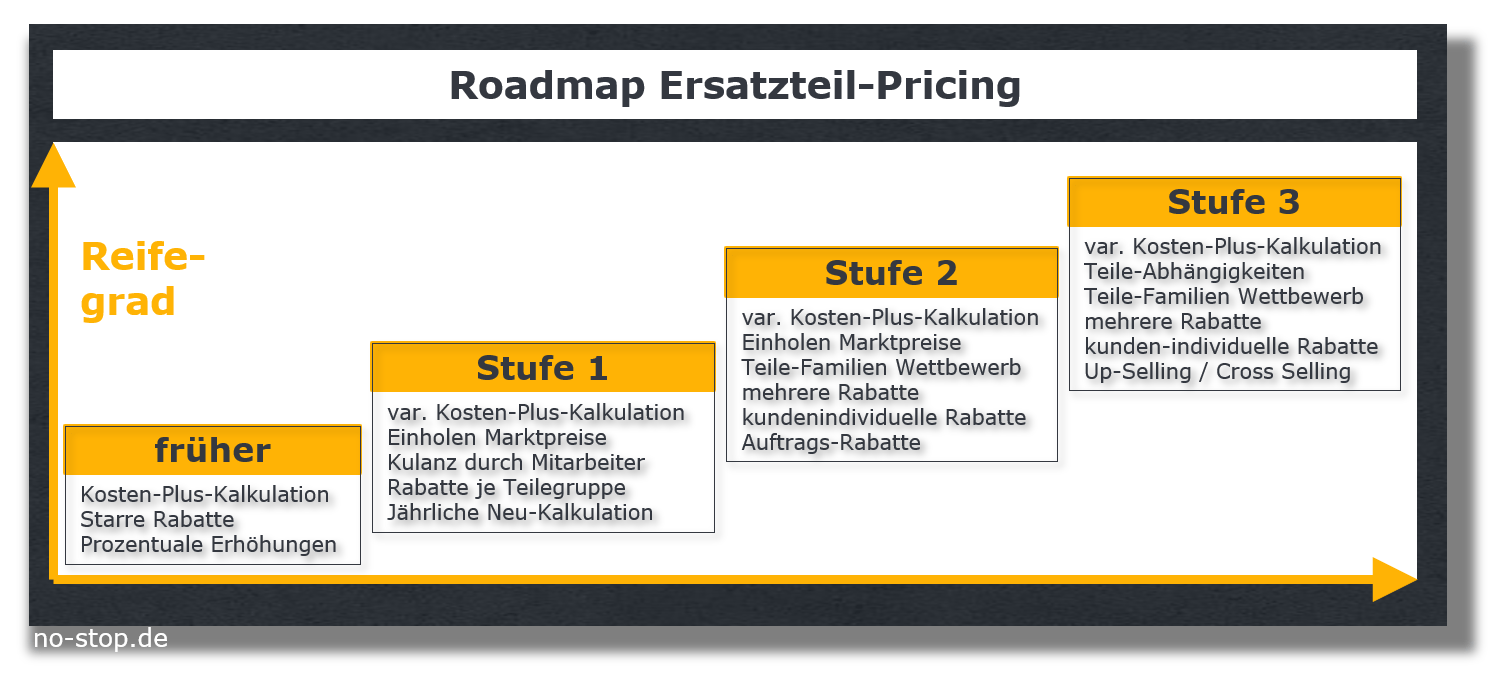 Roadmap Spare Parts Pricing