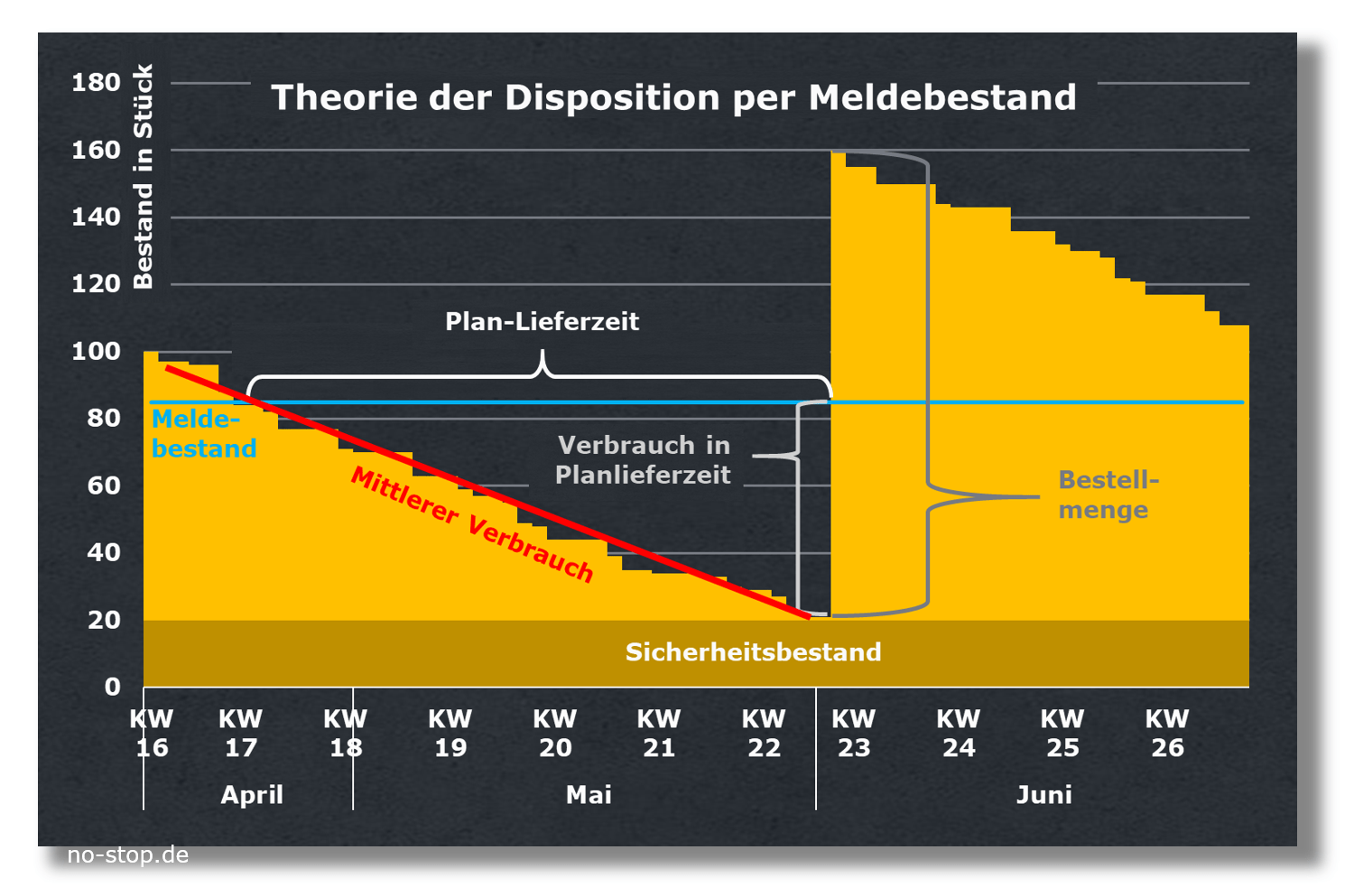 Theorie der Disposition per Meldebestand