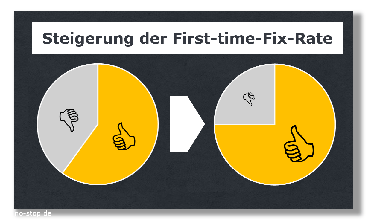 First Time Fix Rate durch Bestandsoptimierung auf Service Van gesteigert