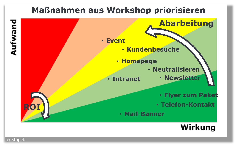Workshop Marketing für Ersatzteile Maßnahmen priorisieren