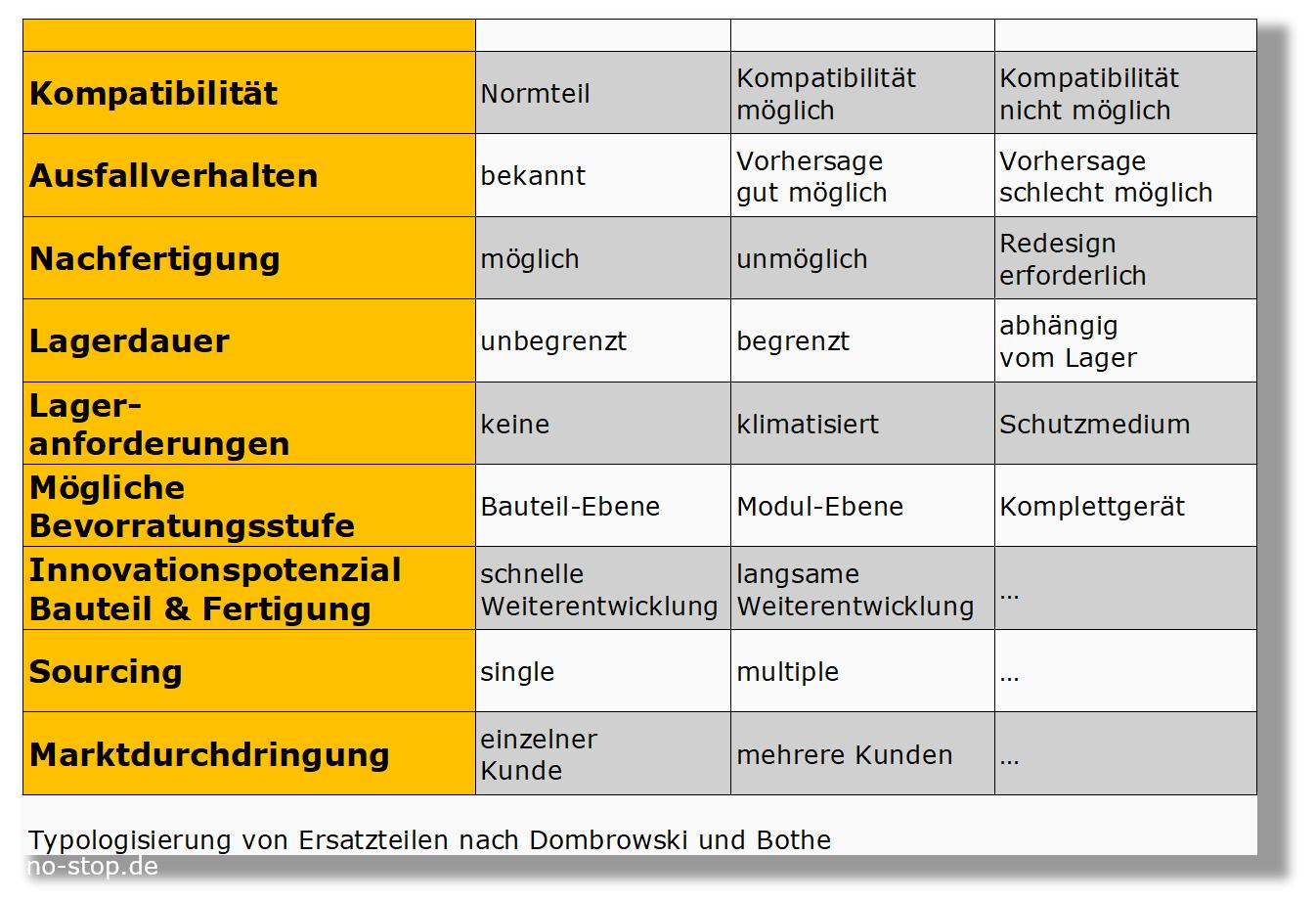 Typologisierung von Ersatzteilen