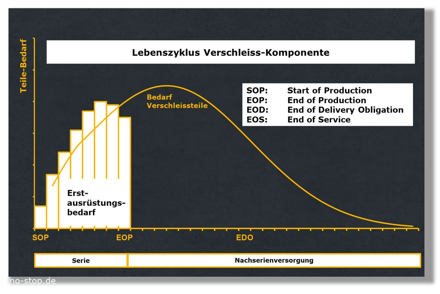 Verschleissteile im Life Cycle Management