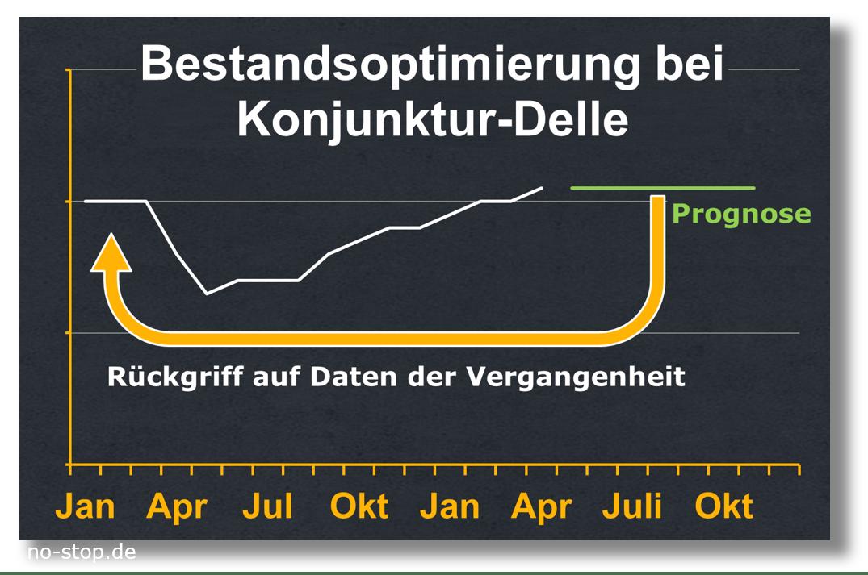 Bestandsoptimierung bei Konjunktur-Delle