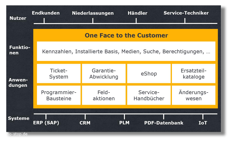 Digitalisierung erlaubt einheitlichen Kundenauftritt im After Sales Service