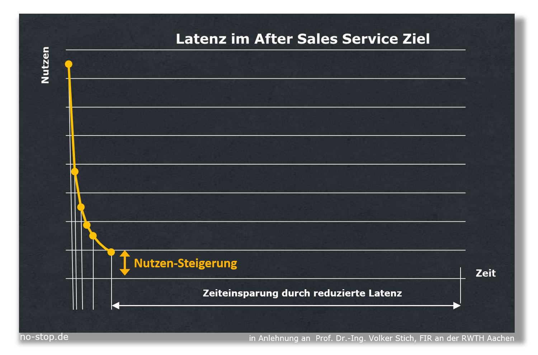 Digitalisierung steigert Kundennutzen im After Sales