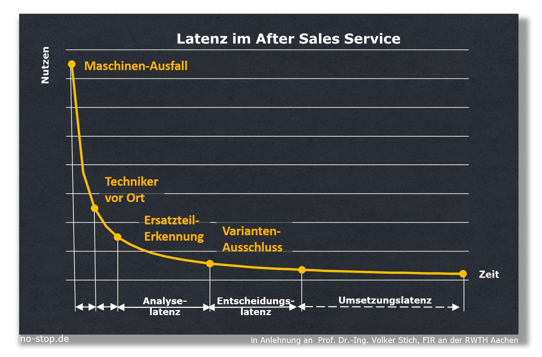 Ersatzteilerkennung verkürzt Latenz im After Sales Service