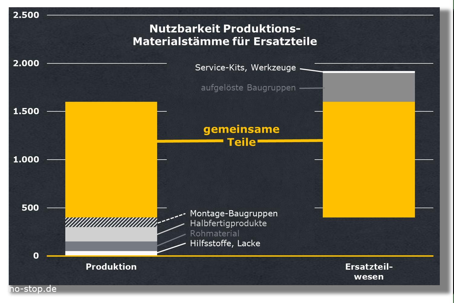 Master Data der Produktion nutzbar bei SOP für Ersatzteilwesen