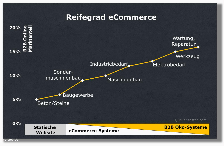 Reifegrad eCommerce nach Branche