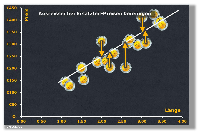 Ersatzteilpreise bei Variantenteilen in Abhängigkeit von der Länge