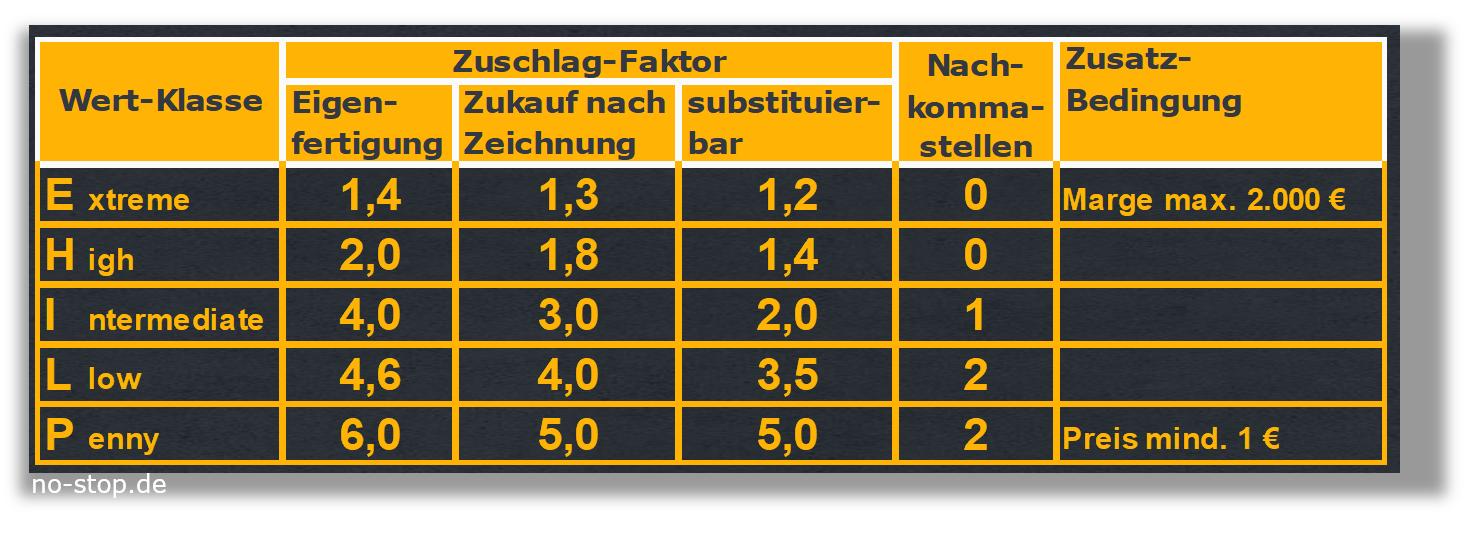 Ersatzteilpreise mit Faktoren Bottom-Up kalkulieren
