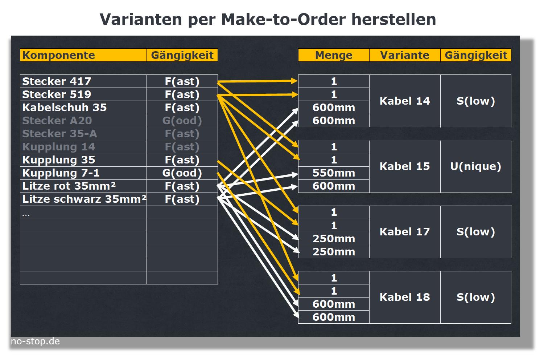 Variantenfertigung im Ersatzteillager per Make-to-Order