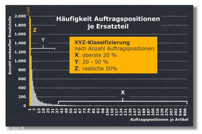 Ergebnis einer XYZ-Klassifizierung von Ersatzteilen