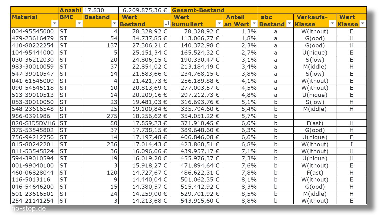 Analyse Kapitalbindung im Ersatzteillager mit abc-Klassifizierung