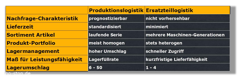 Unterschiede Produktions- und Ersatzteillogistik
