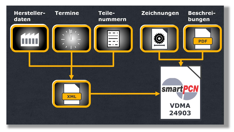 Aufbau SmartPCN für Obsoleszenz Management