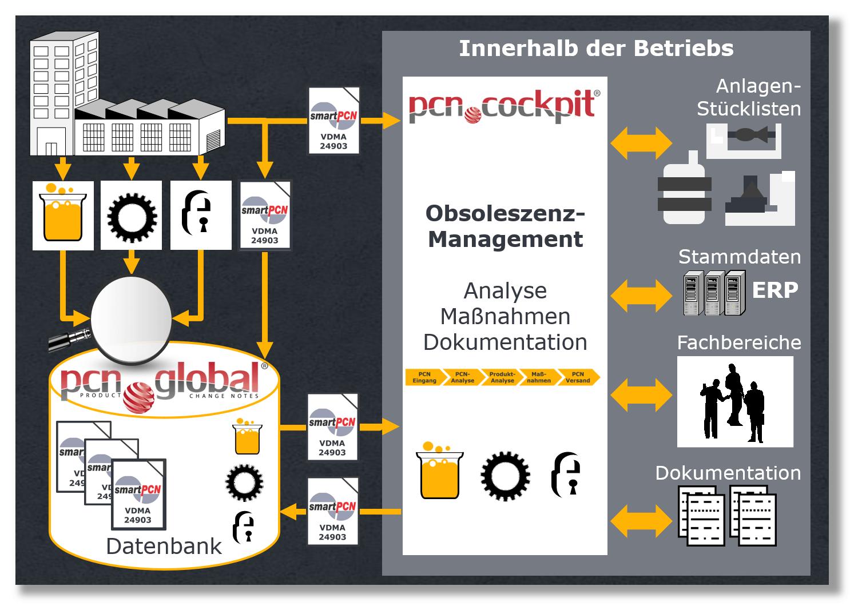 PCN und Obsoleszenzmanagement System im Ersatzteilwesen