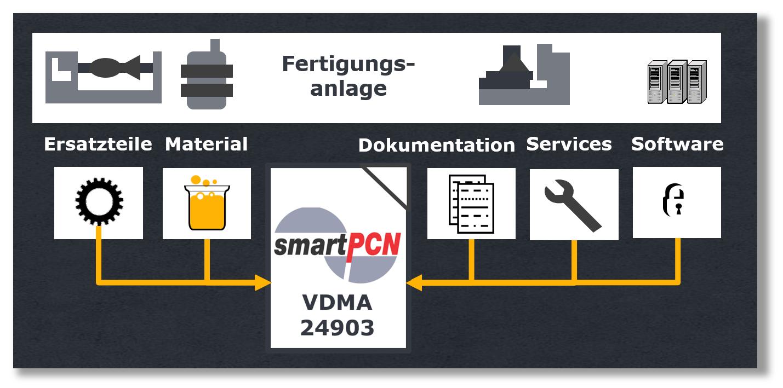 smartPCN und betroffene Einheiten einer Anlage