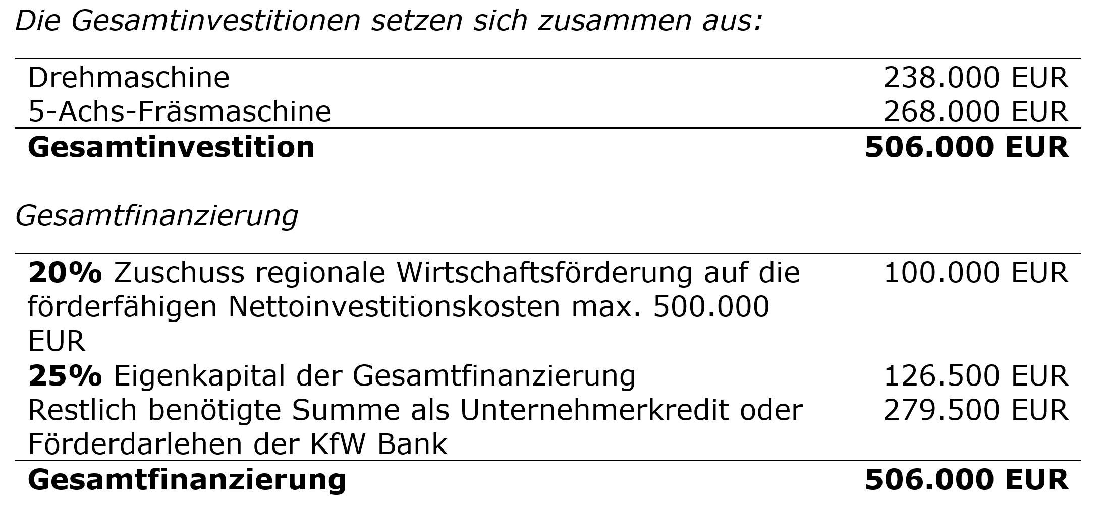 Gesamtfinanzierung für Ersatzteil-Fertigung einschließlich der Fördermittel