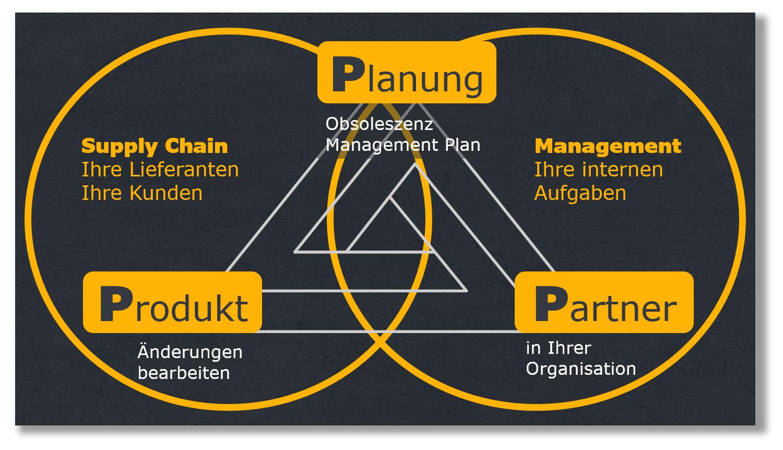 Magisches Dreieck des Obsoleszenzmanagements für Ersatzteile